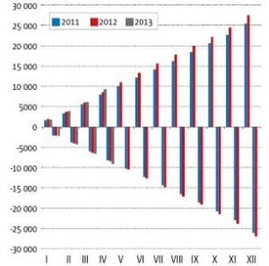БДДС пример движения денежных средств