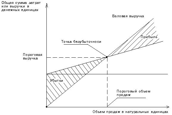 график точка безубыточности