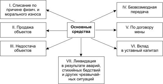 Алгоритм списания основных средств