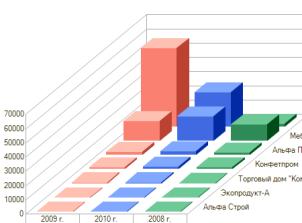 факторный анализ рентабельности активов