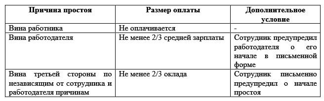 правила оплаты производственной паузы
