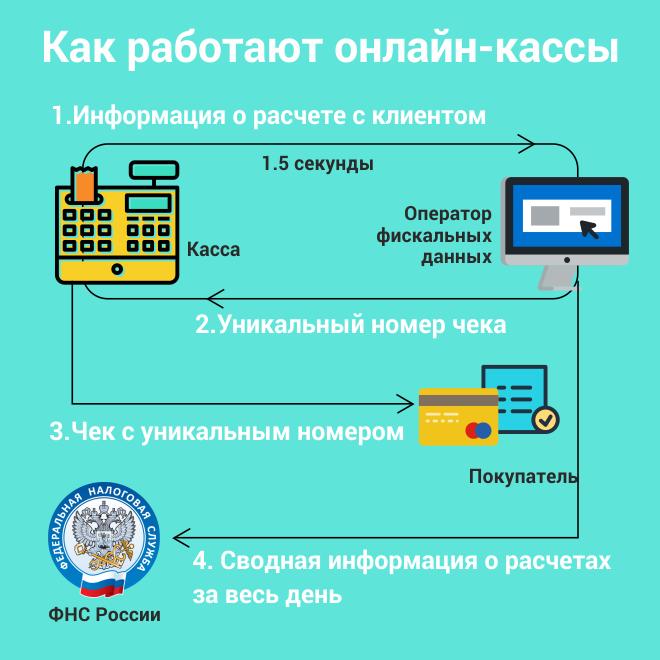 Онлайн_кассы