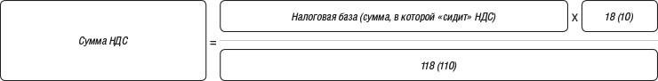 Formula_vydeleniya_NDS