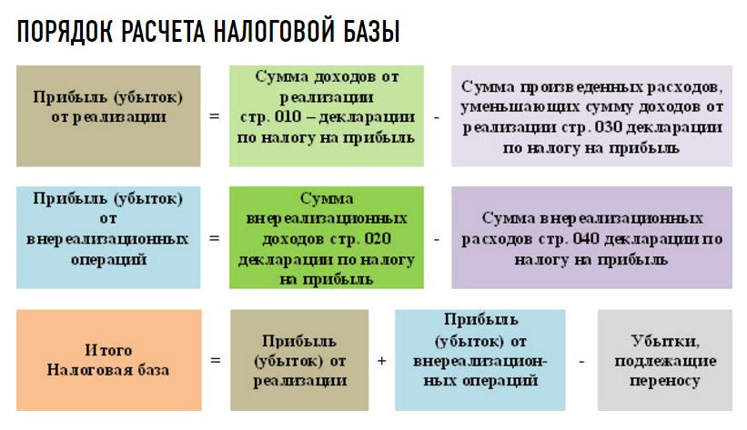 Poryadok_rascheta_nalogovoj_bazy