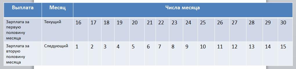 в какой день выплачивать зп если срок выплаты 30 числа а в месяце 28 дней