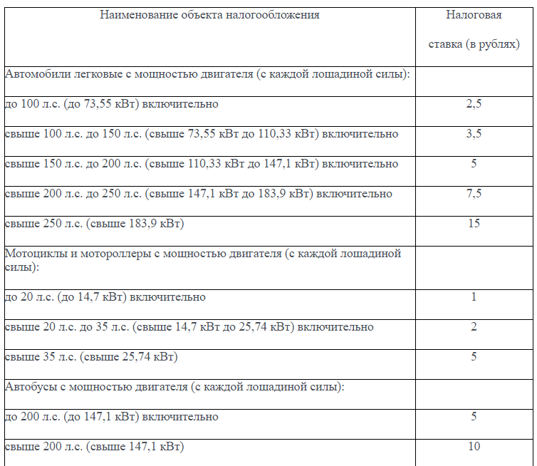 Базовые ставки транспортного налога в 2015 году украина возобновила экспортные поставки электроэнергии в польшу - источник