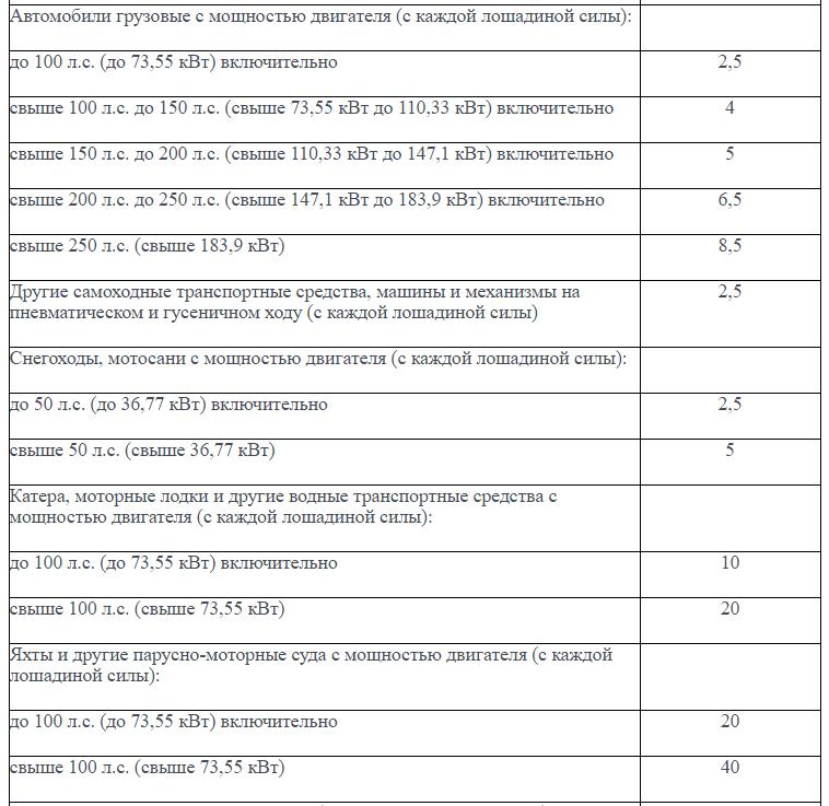 ставки транспортного налога московская область 2010