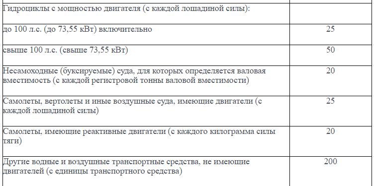 bazovye_stavki_transportnogo-naloga_3