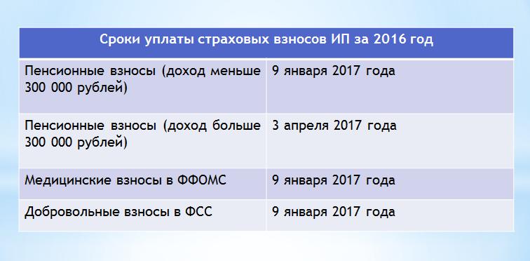uplata_sroki_vznosi_2016_ip