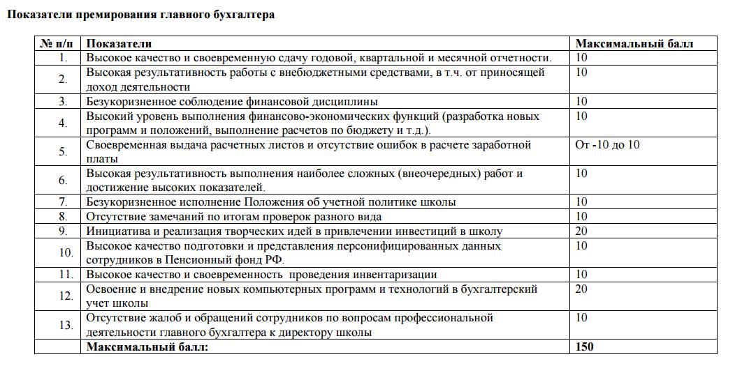 Критерии премирования работников бухгалтерии пример заполненной декларации 3 ндфл на лечение
