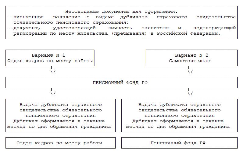 как восстановить пенсионный в москве