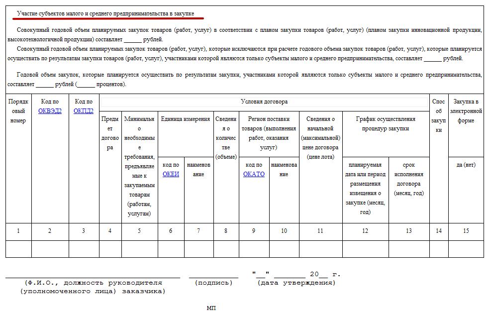 образец приказа о внесении изменений в план закупок по 223 фз - фото 3