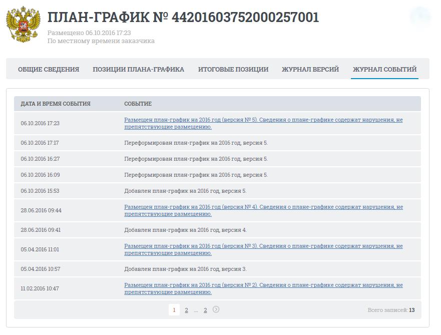 образец приказа о внесении изменений в план закупок по 223 фз - фото 2