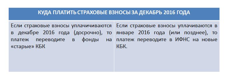 kuda_platit_strahovie_vznosy_za_dekabr_2016_goda