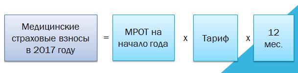 strahonie_vznosy_ip_ffoms_2017