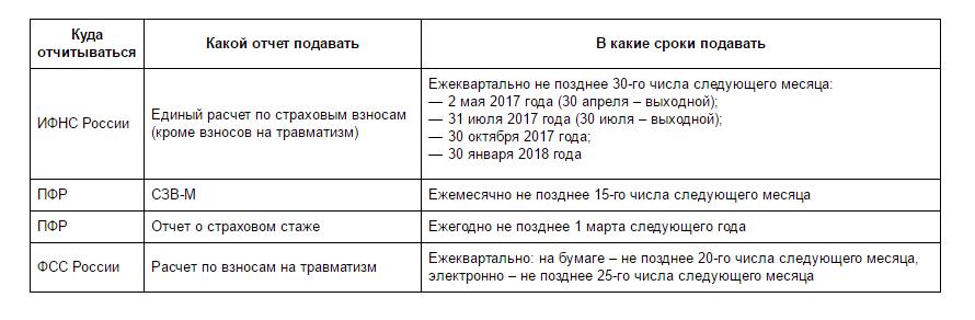 кожа термобелье график сдачи отчетности в 2017году таблица при своем при