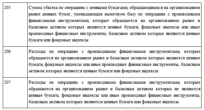 kody_vychetov_205-207