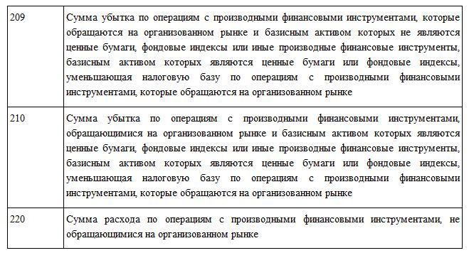kody_vychetov_209_210_220