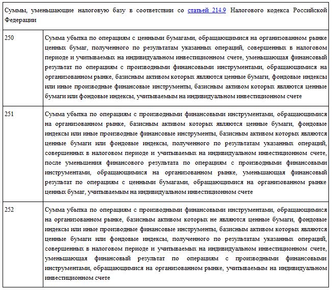 kody_vychetov_250-252
