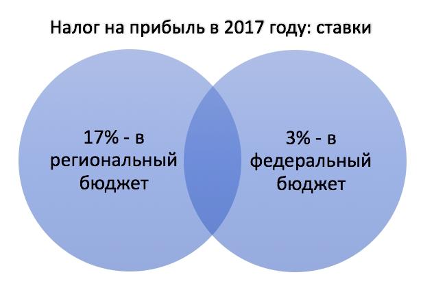 nalog_na_prybil_2017_stavky