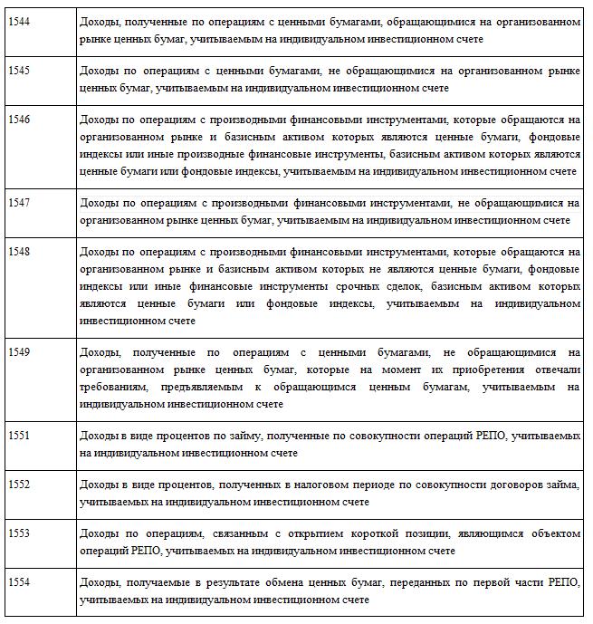 Коды получения дохода за 2016 год