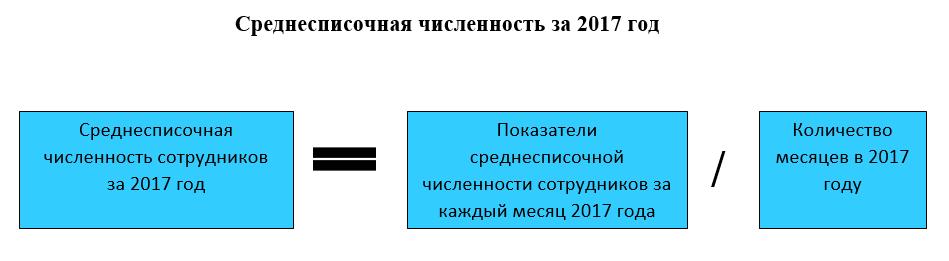 Средняя цена за квадратный метр в москве
