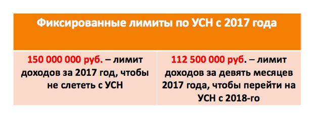Коэффициент дефлятор на 2017 год