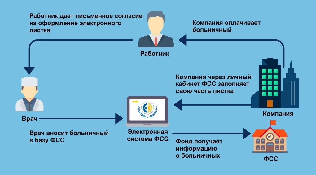 Больничный лист изменения с 1 июля Вызов на сессию Новоясеневская