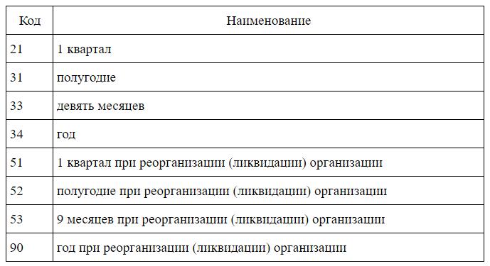Код 31 в бухгалтерской отчетности налоговый учет генподрядных услуг