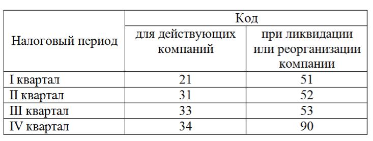 Образец заполнение расчета по страховым взносам РСВ-1 за 1 квартал 2019