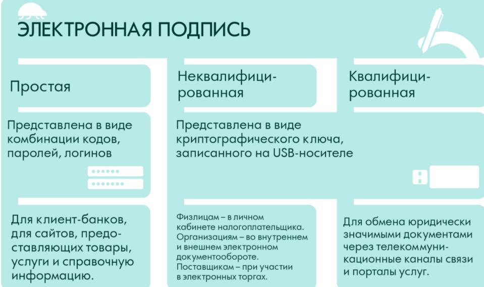 C:\Users\Вова\Desktop\БУХГУРУ\февраль 2018\53 Как сделать простую электронную подпись ВЕБ\vidy-ehlektronnyh-podpisej.png