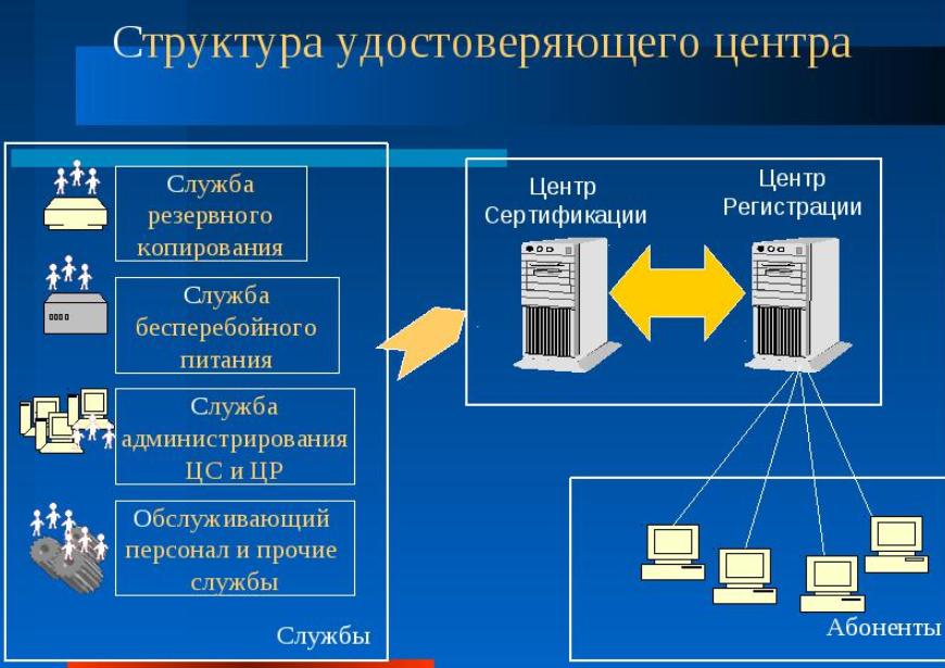C:\Users\Вова\Desktop\БУХГУРУ\февраль 2018\38 Изготовление ЭЦП ВЕБ\udostoveryayushchij-centr-struktura.png