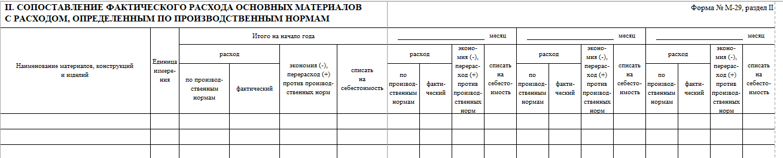 C:\Users\Вова\Desktop\БУХГУРУ\апрель 2018\180 Форма М-29 на списание материалов образец заполнения ВЕБ\forma-M-29-Razdel-2-shapka.png