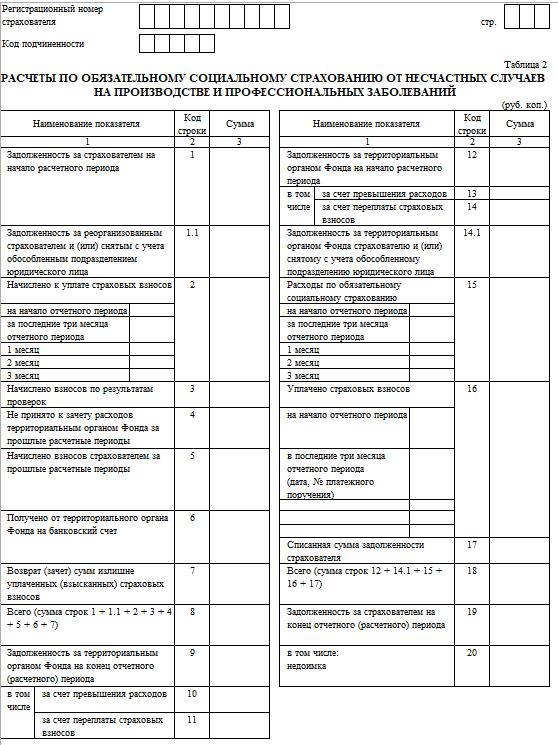 C:\Users\Вова\Desktop\БУХГУРУ\апрель 2018\22 Инструкция по заполнению 4-ФСС в 2018 году ВЕБ\tablica-2-formy-4-FSS.png