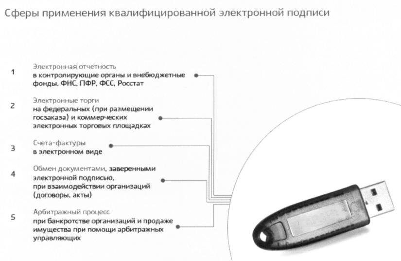 C:\Users\Вова\Desktop\БУХГУРУ\апрель 2018\57 Как пользоваться электронной подписью ВЕБ\ehlektronnaya-podpis'-nositel'-klyucha.png