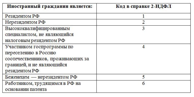 Статус резидента для ндфл трудовой договор Дачно-Мещерский 1-й проезд
