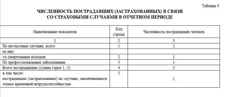 C:\Users\Вова\Desktop\БУХГУРУ\март 2018\ВЕБ Заполнение Таблицы 4 формы 4-ФСС\tablica-4-formy-4-FSS-primer-zapolneniya.png