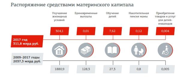 C:\Users\ВОВА\Desktop\БУХГУРУ\июнь 2018\ВЕБ Как можно распорядиться материнским капиталом в 2018 году опыт 2017 года\matkapital-2017-statistika.jpg