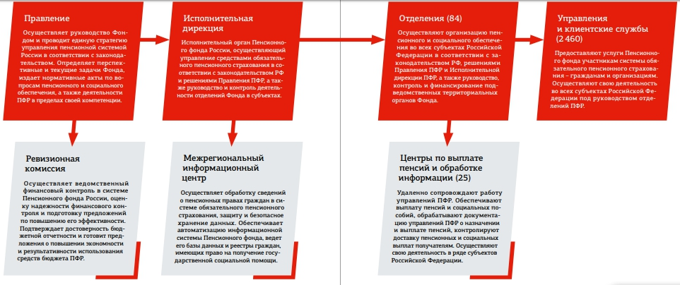 C:\Users\ВОВА\Desktop\БУХГУРУ\июнь 2018\ВЕБ Структура Пенсионного фонда РФ на 2018 год\PFR-struktura-2018.jpg