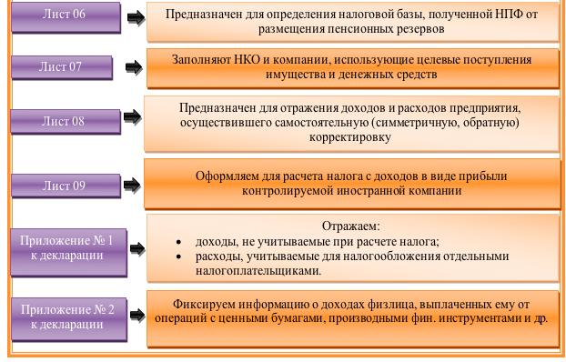 Каков порядок заполнения декларации по налогу на прибыль - пример