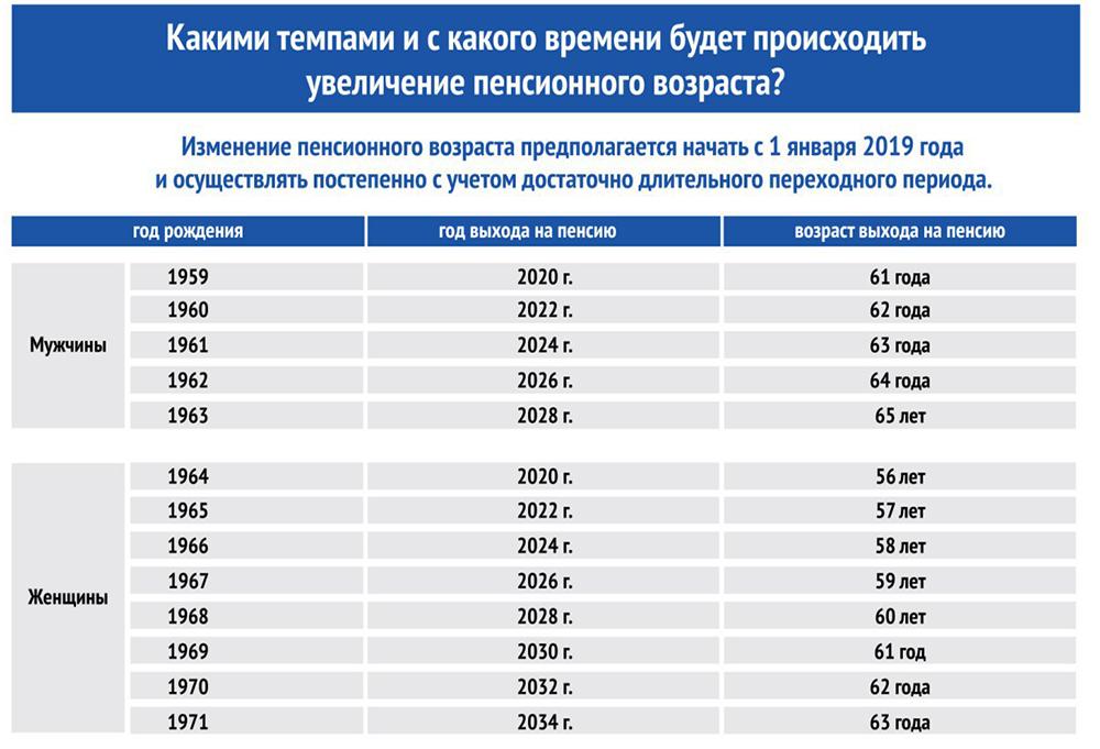 Предпенсионный возраст пенсионный фонд когда пенсионеры получат прибавку к пенсии в 2021 году какого числа