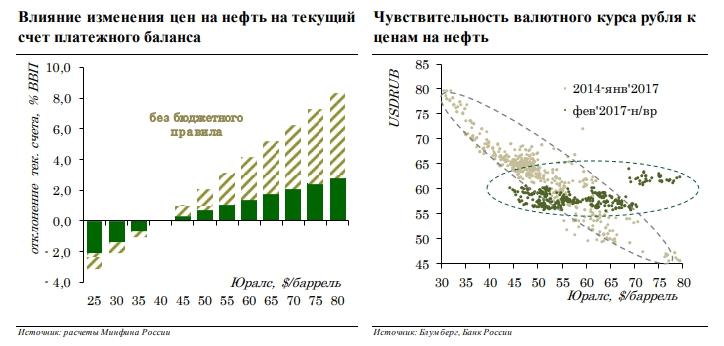 C:\Users\ВОВА\Desktop\БУХГУРУ\август 2018\ВЕБ Бюджетное правило что это в 2018 году и как связано с ценой на нефть\kurs-rublya-i-cena-na-neft'.jpg