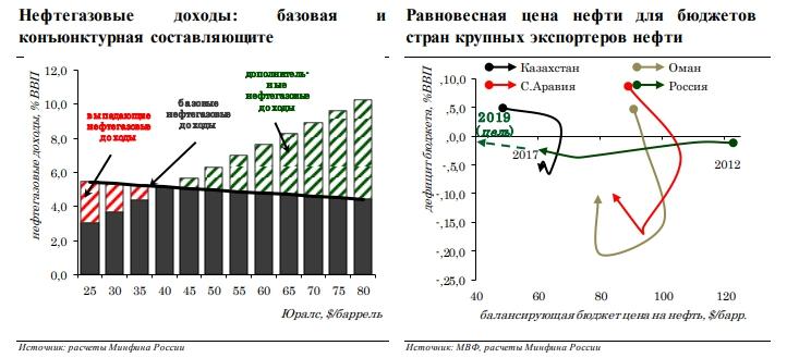 C:\Users\ВОВА\Desktop\БУХГУРУ\август 2018\ВЕБ Бюджетное правило что это в 2018 году и как связано с ценой на нефть\dohody-ot-nefti.jpg