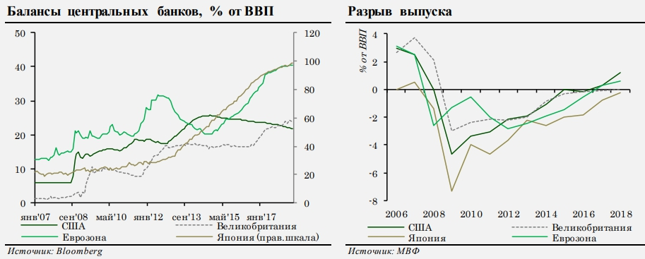 C:\Users\ВОВА\Desktop\БУХГУРУ\август 2018\ВЕБ Денежно-кредитная политика развитых стран в 2018 году\statistika-denezh-kredit-politiki-2018.jpg