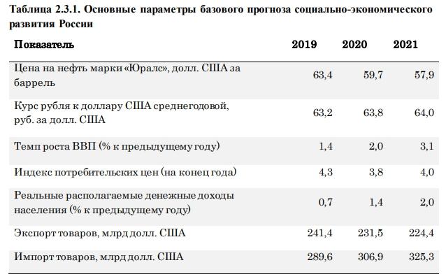 C:\Users\ВОВА\Desktop\БУХГУРУ\август 2018\ВЕБ Прогноз социально-экономического развития России на 2019-2021 годы\prognoz-2019-2021-tablica.jpg