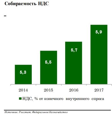 C:\Users\ВОВА\Desktop\БУХГУРУ\август 2018\ВЕБ За счёт чего Россия резко повысила собираемость налогов за последние годы\sobiraemost'-NDS.jpg