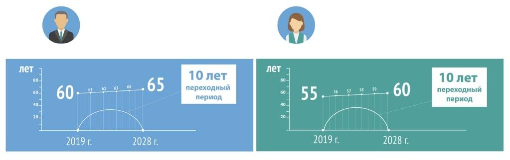 Закон г повышении пенсионного возраста