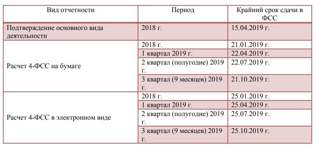 Штраф за несвоевременную сдачу 4-ФСС в 2019 году