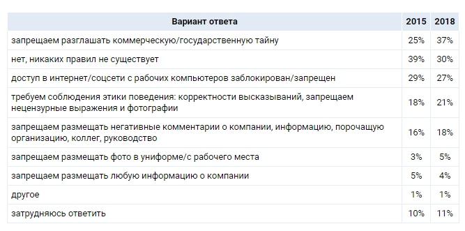 C:\Users\ВОВА\Desktop\БУХГУРУ\декабрь 2018\ВЕБ Требования работдателей к поведению сотрудников в соцсетях\vopros-1.jpg