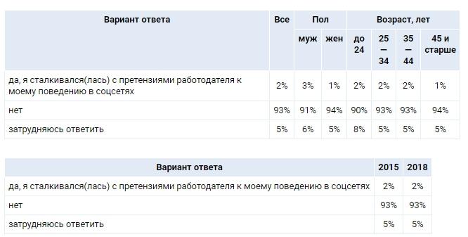 C:\Users\ВОВА\Desktop\БУХГУРУ\декабрь 2018\ВЕБ Требования работдателей к поведению сотрудников в соцсетях\vopros-2.jpg